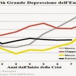 L'Eurozona è la più grande catastrofe della storia economica