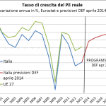 Il disastro dell'economia italiana in 20 grafici