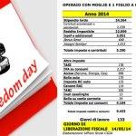 Dopo 132 giorni gli operai italiani non lavoreranno più per il fisco