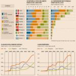 Infografica: Chi detiene i titoli del debito pubblico dei paesi dell'Eurozona?