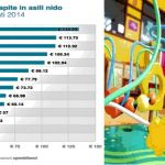 Quanto spendono i comuni per gli asili nido?