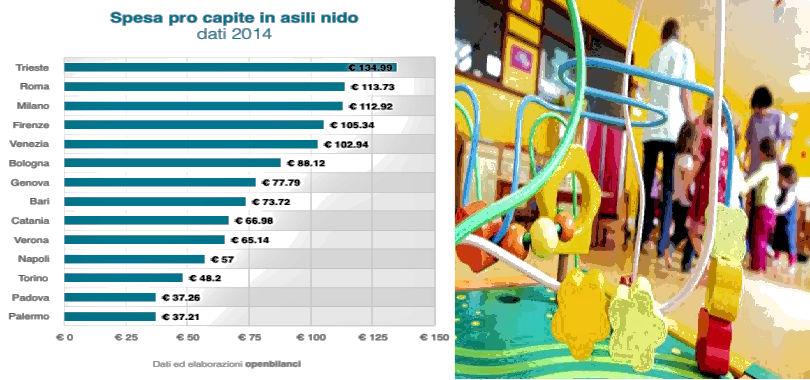 spesa-asili-nido