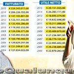 Affari d'oro tra Renzi Premier e Romeo
