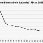 L'Italia è un Paese così insicuro come molti sostengono?