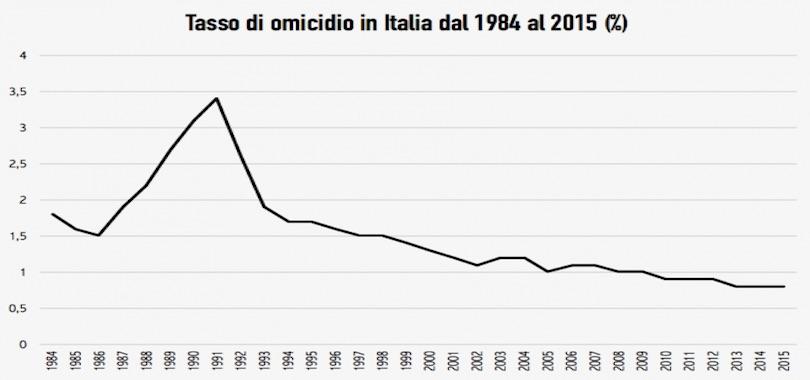 tasso omicidi in Italia