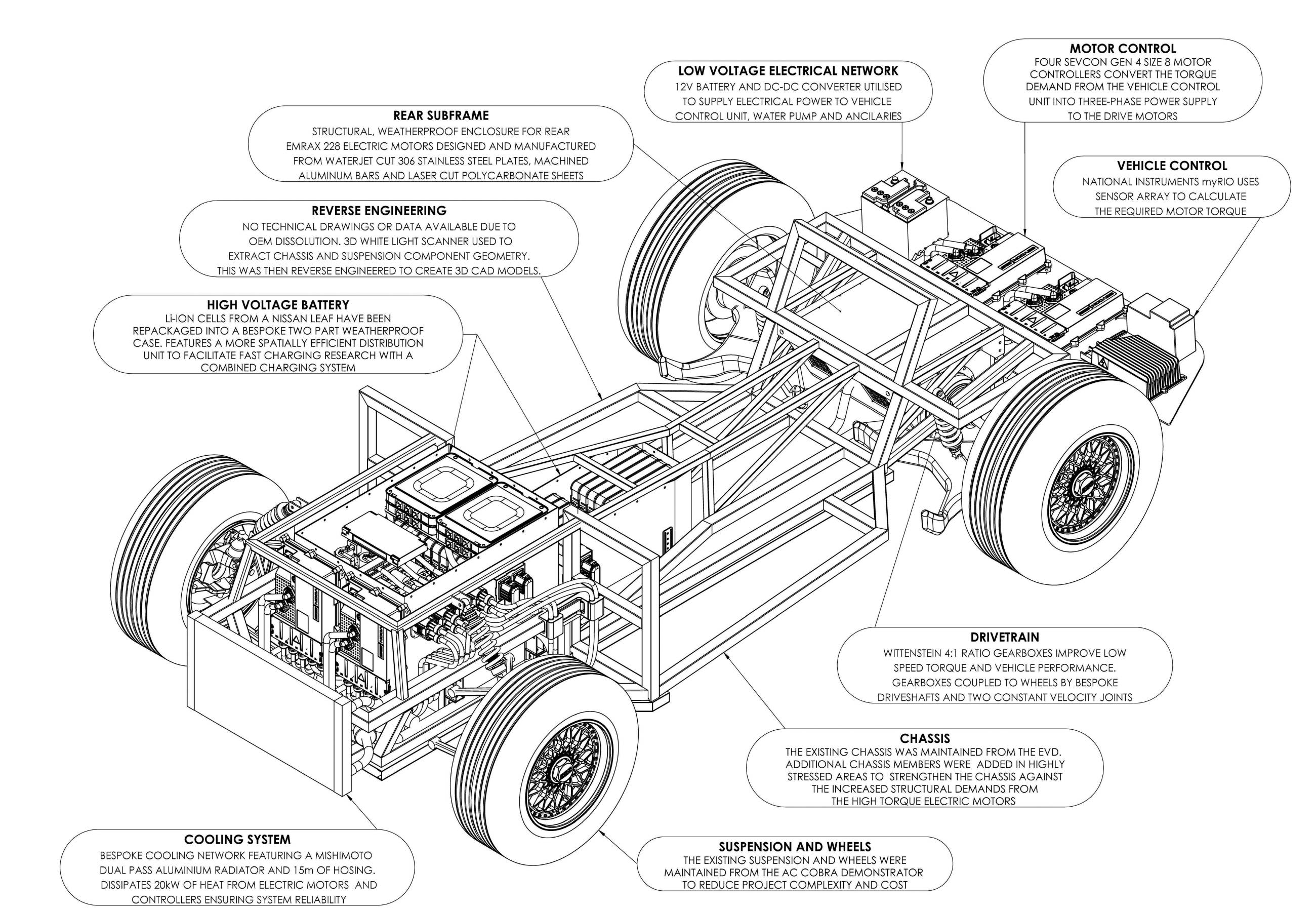 Scalable Electric Powertrain Design Show