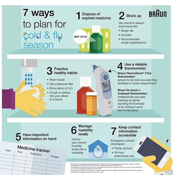 7 Ways to plan for cold and flu season