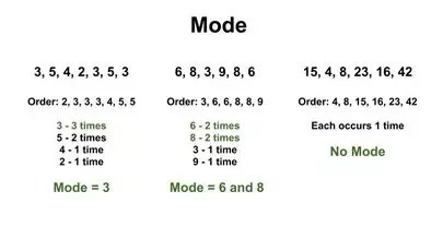 How to Find the Mode of a Data Set