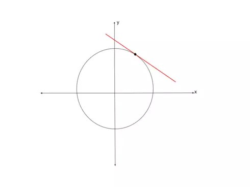 How to find the equation of tangent lines to Implicit Curves