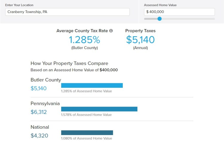 Cranberry Township, PA Property Taxes