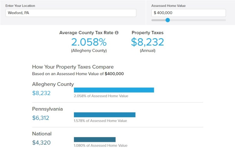 Wexford, PA Property Taxes