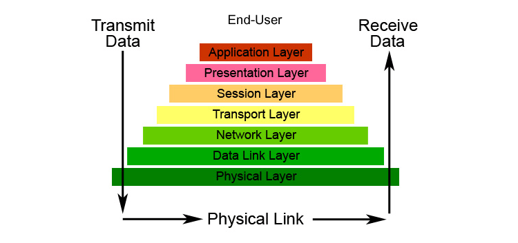 Osi Reference Model And Its 7 Layers