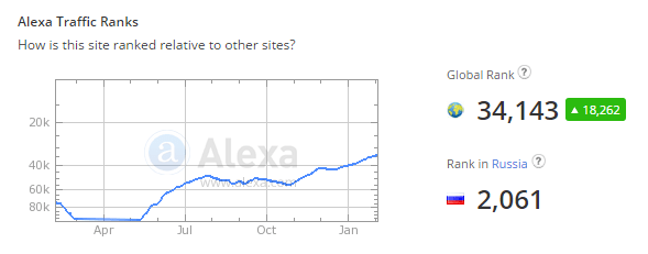 dinamica ratei bitcoin din toate timpurile)