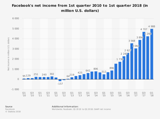 Facebook Income Stats
