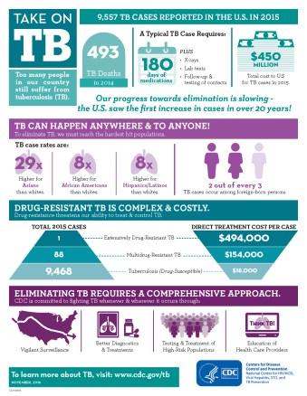 https://www.cdc.gov/tb/publications/infographic/default.htm