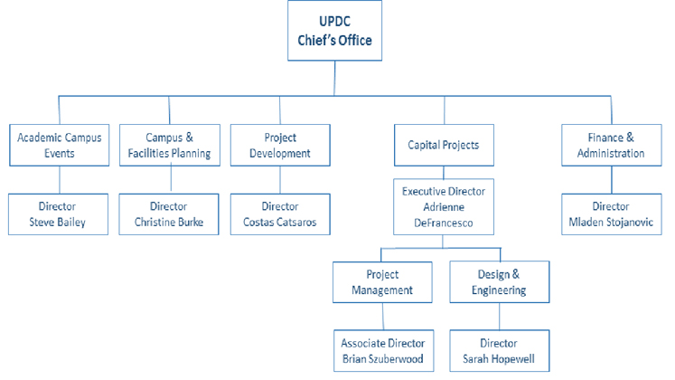 Construction Management Organization Chart
