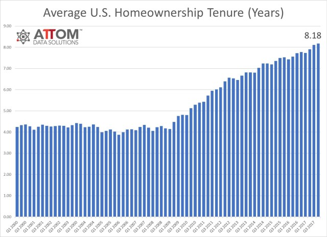 Homeownership Tenure Is At A Record Because Of The Lack Of Housing Supply