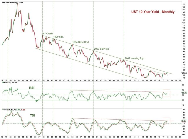 Long Term Downtrend In The 10 Year Bond Yield Is Being Tested