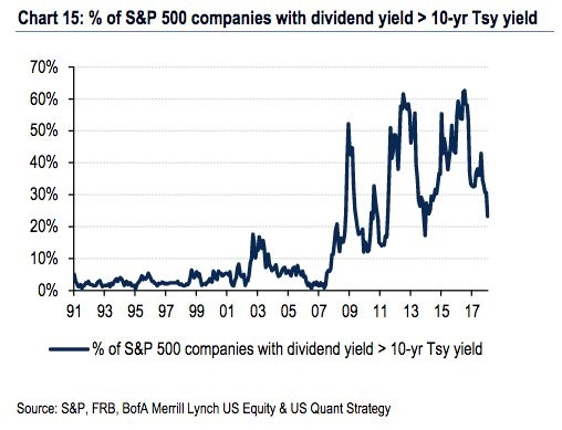 Rising Yields Mean Less Firms' Dividends Have Higher Yields Than the 10 Year Bond