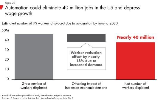 Automation Could Eliminate 40 Million Jobs
