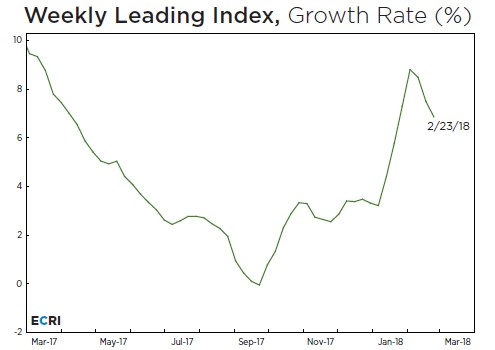 ECRI Index Signals Weakness