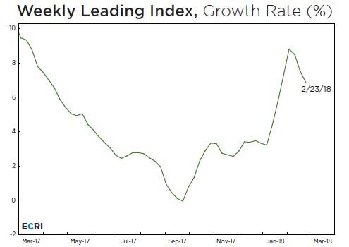 ECRI Index Signals Weakness