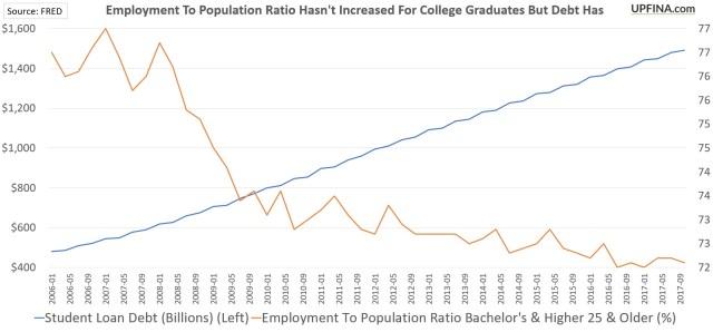 Employment To Population Ratio For College Graduates Versus Student Loan Debt