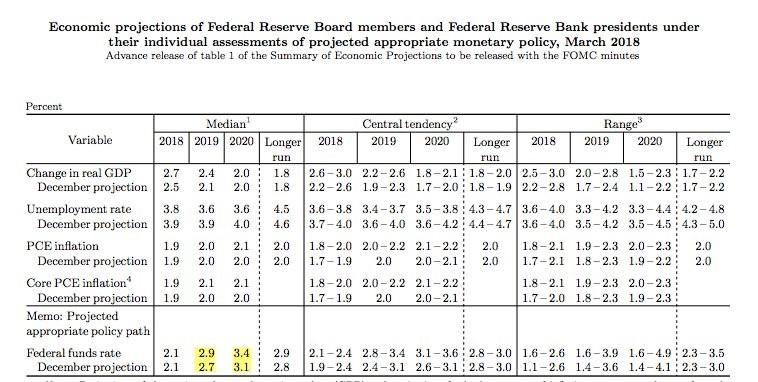 Fed Guidance Becomes More Hawkish