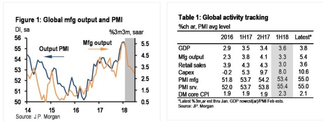 Global Manufacturing Expected to Slow