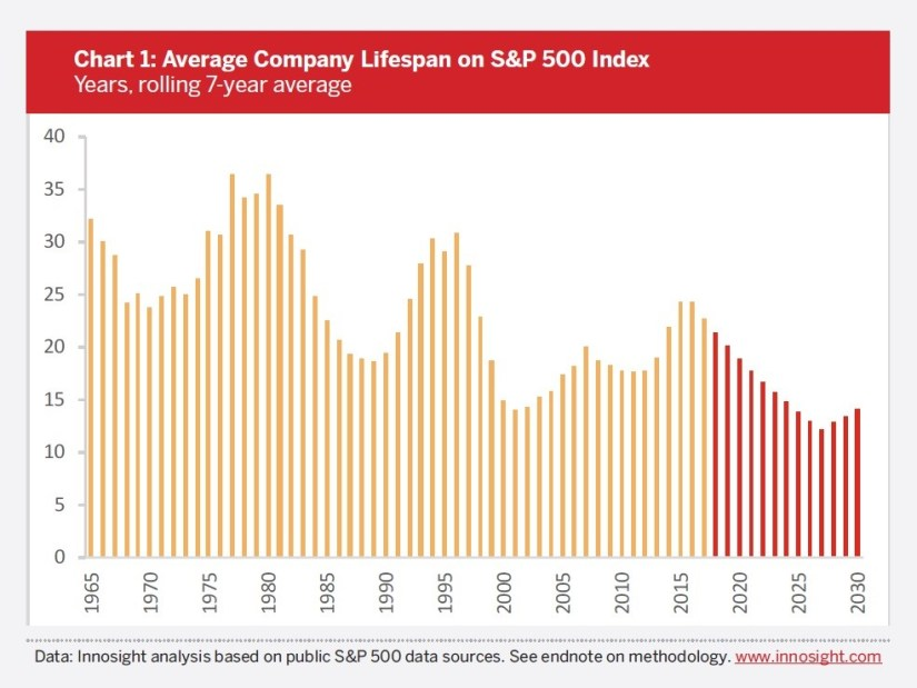 Lifespan Of Firms Shrinking