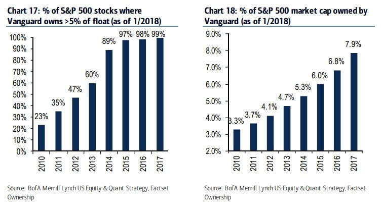 vanguard Passive Investments As A Percentage Of The Market
