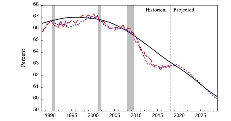 Projected Labor Force To Population Ratio