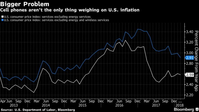 Wireless Disinflation Still A Thing