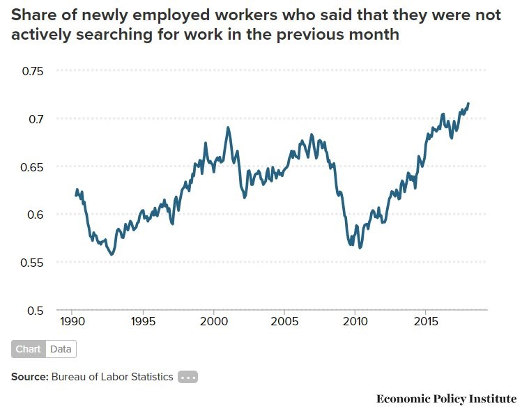 Workers Are Coming Off The Sidelines