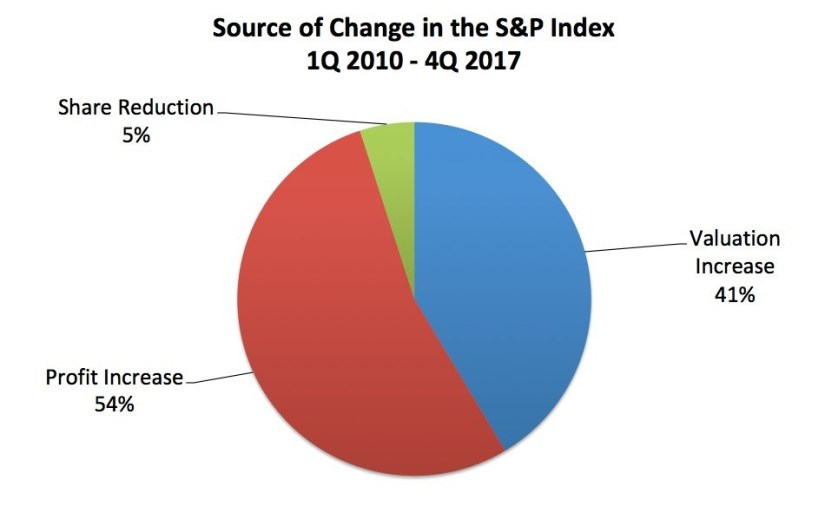 Source of Change In The S&P 500 Index