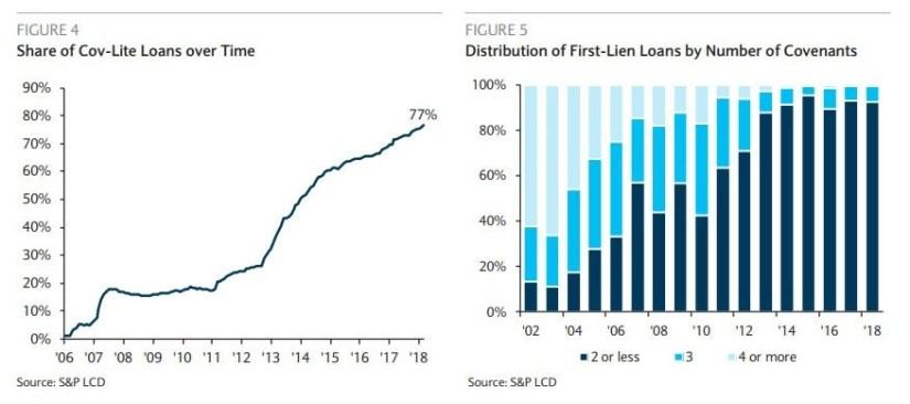Cov-Lite Loans Have Grown