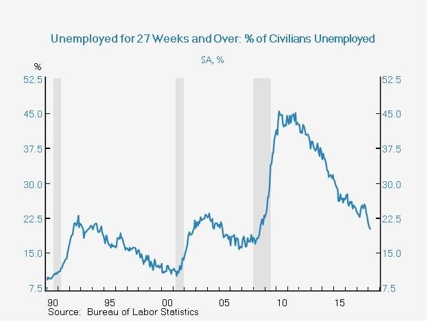 Long Term Unemployment Rate