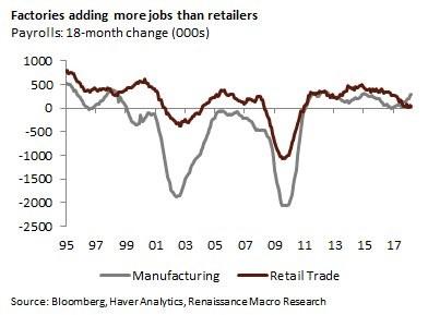 Retail Trade Job Growth Non-Existent