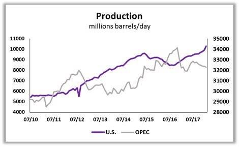 U.S. Wins War With OPEC