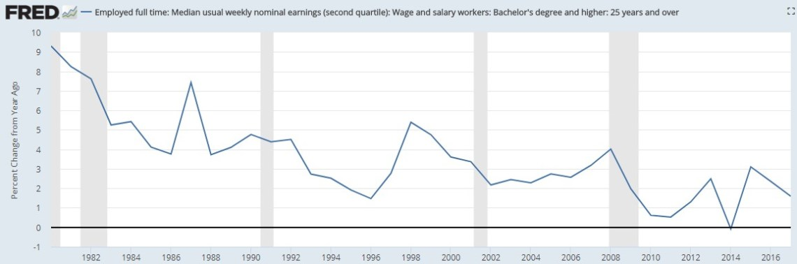 Wage Growth For College Graduates 25 and Older