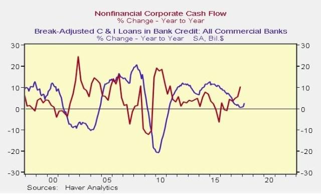 Cash Flow Vs. C&I Loans