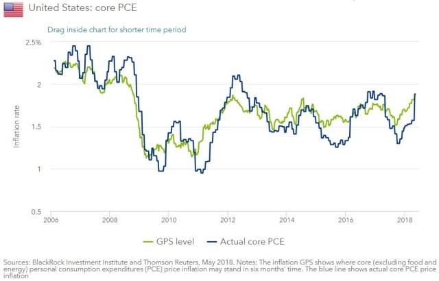 Core PCE Forecast
