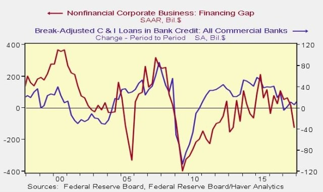Financing Gap Vs. C&I Loans
