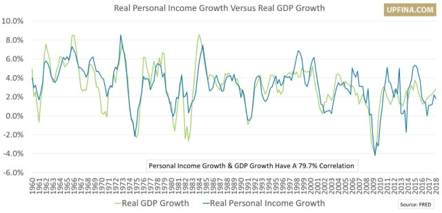 Income Growth Vs. GDP Growth