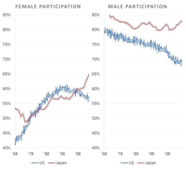 Japan Vs. America Labor Participation