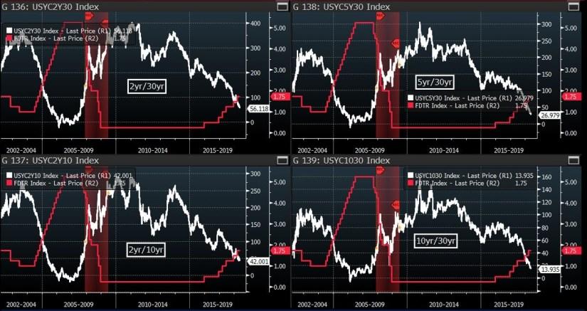 Latest Yield Curve