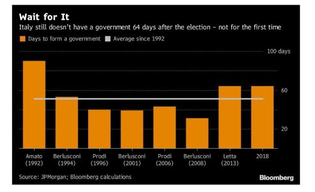 No Italian Government