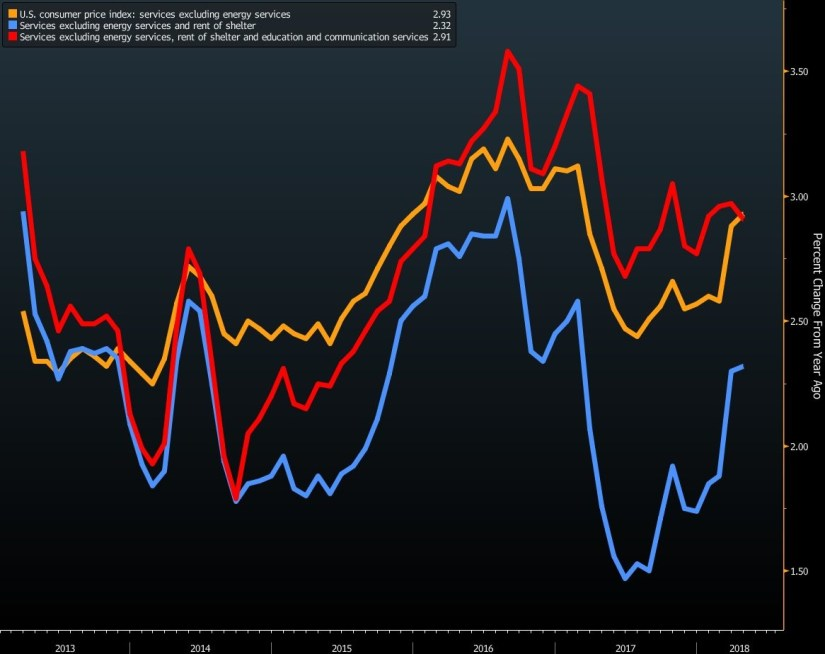 Services Inflation
