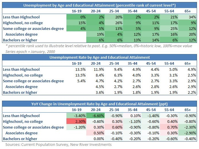 Unemployment Rate By Age & Education