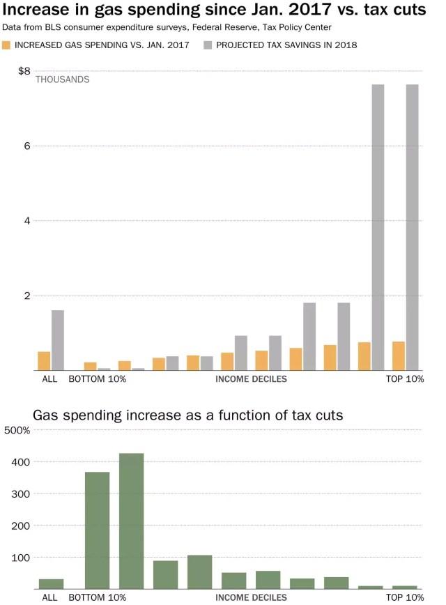 oil consumer